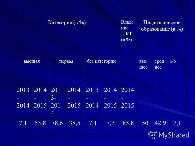 Категории (в %) Владение ИКТ (в %) Педагогическое образование (в %) высшаяперваябез категории высшее сред нее з/о 2013 - 2014 2014 - 2015 201 3- 201 4 2014 - 2015 2013 - 2014 2014 - 2015 7,153,878,638,57,17,785,85042,97,1