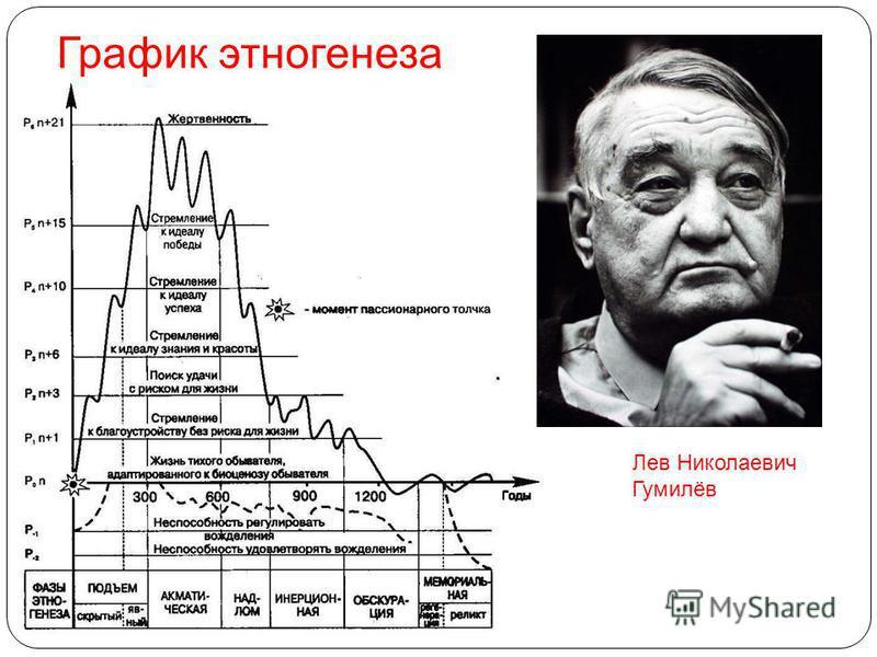 Лев Николаевич Гумилёв График этногенеза