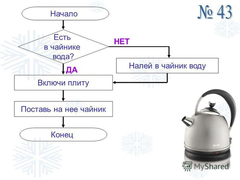 Начало Есть в чайнике вода? НЕТ ДА Включи плиту Поставь на нее чайник Конец Налей в чайник воду