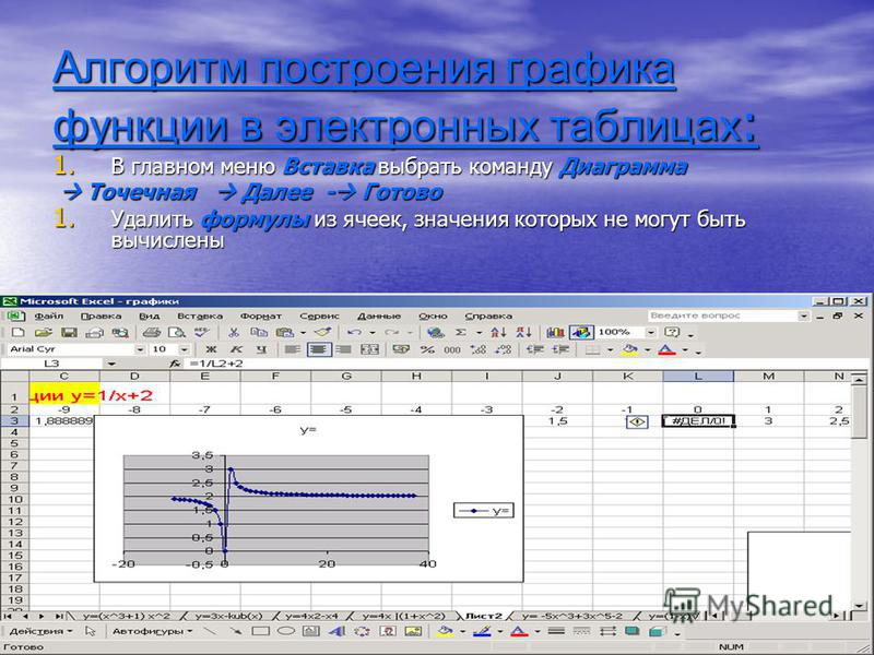 Алгоритм построения графика функции в электронных таблицах : 1. В главном меню Вставка выбрать команду Диаграмма Точечная Далее - Готово Точечная Далее - Готово 1. Удалить формулы из ячеек, значения которых не могут быть вычислены