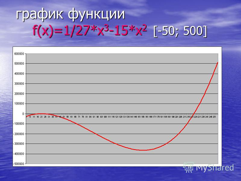 график функции f(x)=1/27*x 3 -15*x 2 [-50; 500]