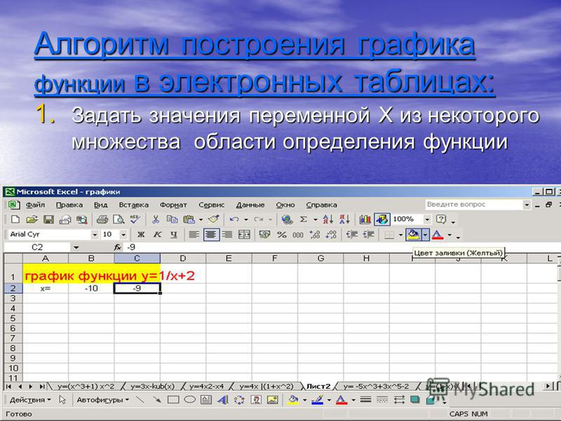 Алгоритм построения графика функции в электронных таблицах: 1. Задать значения переменной Х из некоторого множества области определения функции