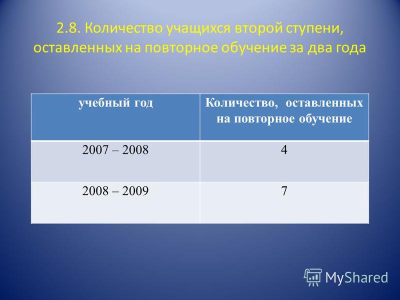 2.8. Количество учащихся второй ступени, оставленных на повторное обучение за два года учебный год Количество, оставленных на повторное обучение 2007 – 20084 2008 – 20097