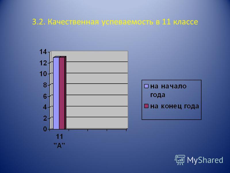3.2. Качественная успеваемость в 11 классе