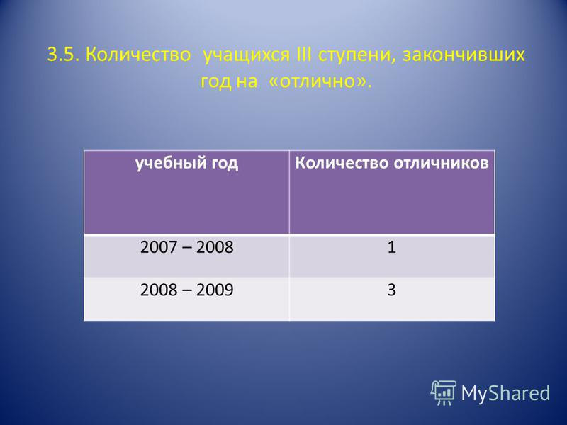 3.5. Количество учащихся III ступени, закончивших год на «отлично». учебный год Количество отличников 2007 – 20081 2008 – 20093