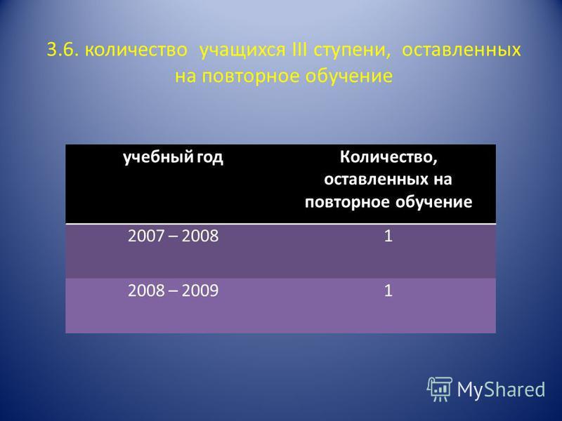 3.6. количество учащихся III ступени, оставленных на повторное обучение учебный год Количество, оставленных на повторное обучение 2007 – 20081 2008 – 20091