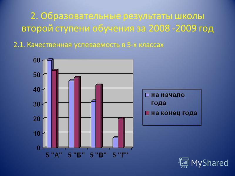 2. Образовательные результаты школы второй ступени обучения за 2008 -2009 год 2.1. Качественная успеваемость в 5-х классах