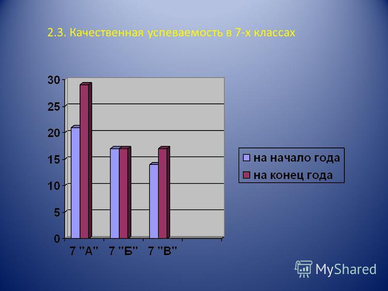 2.3. Качественная успеваемость в 7-х классах