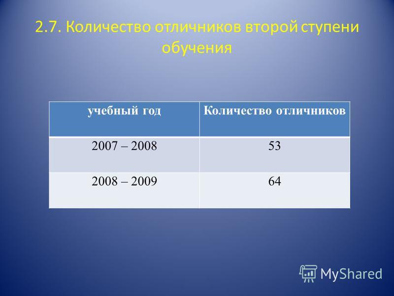 2.7. Количество отличников второй ступени обучения учебный год Количество отличников 2007 – 200853 2008 – 200964