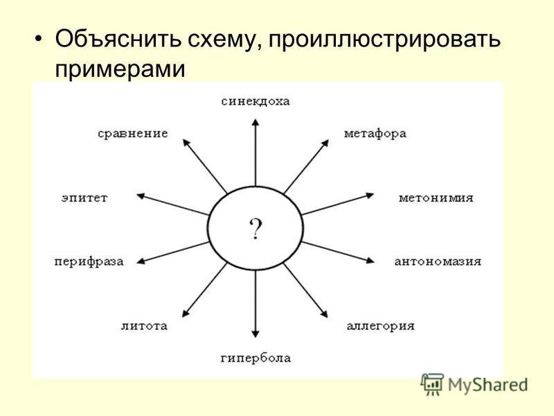 Объяснить схему, проиллюстрировать примерами