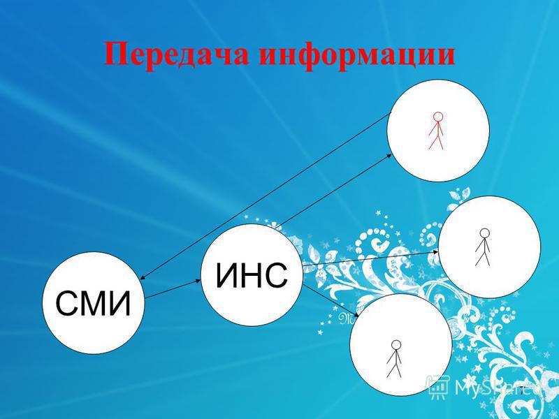 Презентация на тему Курсовая работа По дисциплине Педагогика  7 7 СМИ ИНС Передача информации