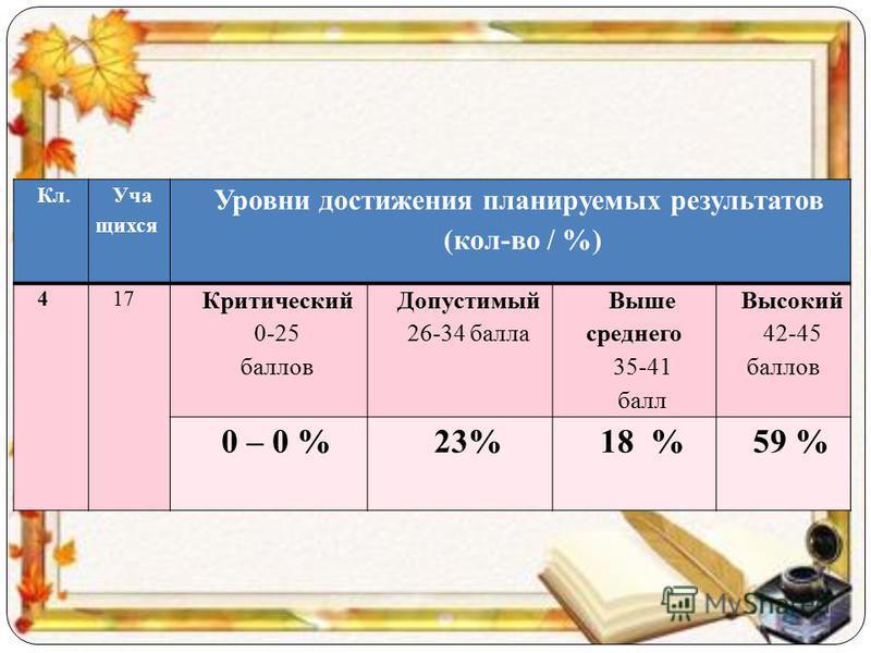 Кл. Уча щихся Уровни достижения планируемых результатов (кол-во / %) 417 Критический 0-25 баллов Допустимый 26-34 балла Выше среднего 35-41 балл Высокий 42-45 баллов 0 – 0 %23%18 %59 %