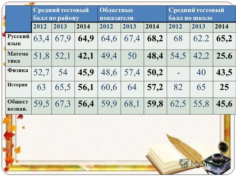 Средний тестовый балл по району Областные показатели Средний тестовый балл по школе 201220132014201220132014201220132014 Русский язык 63,467,964,964,667,468,26862.265,2 Матема тика 51,852,142,149,45048,454,542,225.6 Физика 52,75445,948,657,450,2-4043