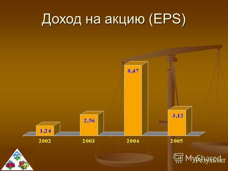 Результат Доход на акцию (EPS)