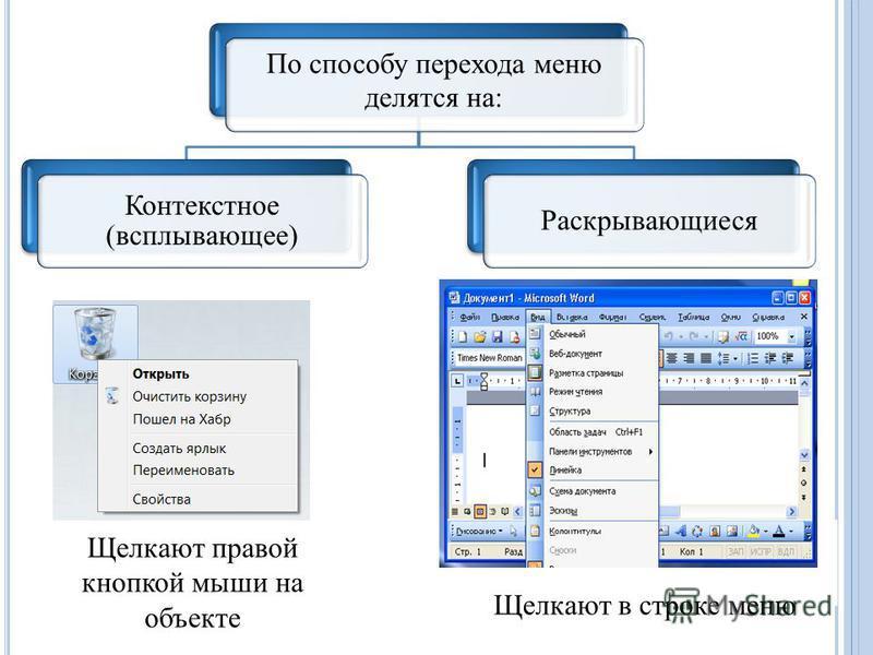 По способу перехода меню делятся на: Контекстное (всплывающее) Раскрывающиеся Щелкают в строке меню Щелкают правой кнопкой мыши на объекте