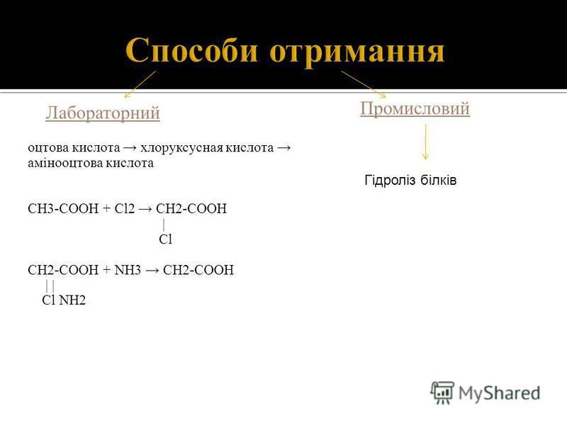 Лабораторний Промисловий оцтова кислота хлоруксусная кислота амінооцтова кислота СН3-СООН + Сl2 СН2-СООН | Cl СН2-СООН + NH3 СН2-СООН | | Сl NH2 Гідроліз білків