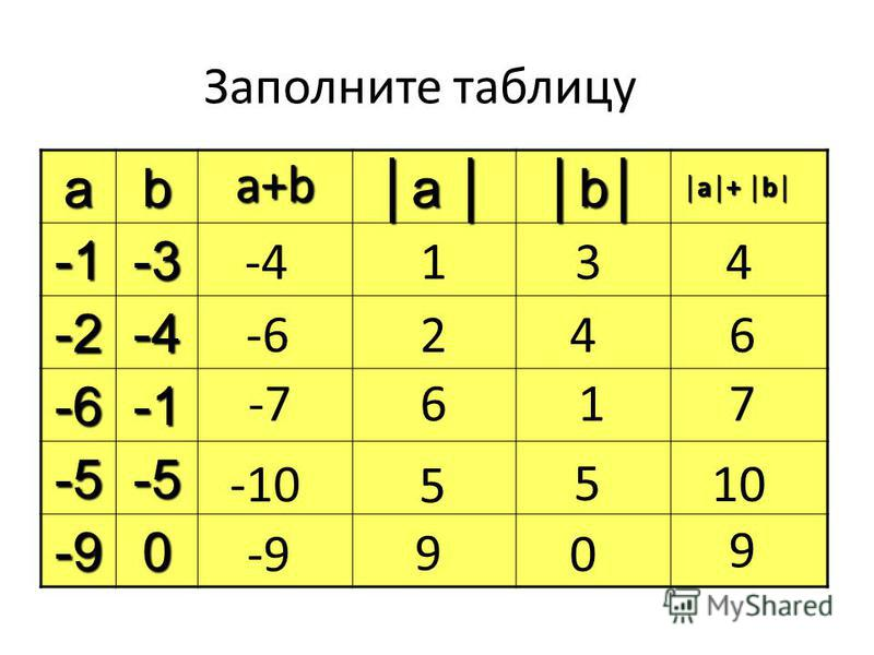 Заполните таблицу ab aa bb-3 -2-4 -6 -5-5 -90 -41 3 4 4 2 -6 6 -7 6 1 7 -10 5 5 10 -9 0 9 9 a+b a+ ba+ b