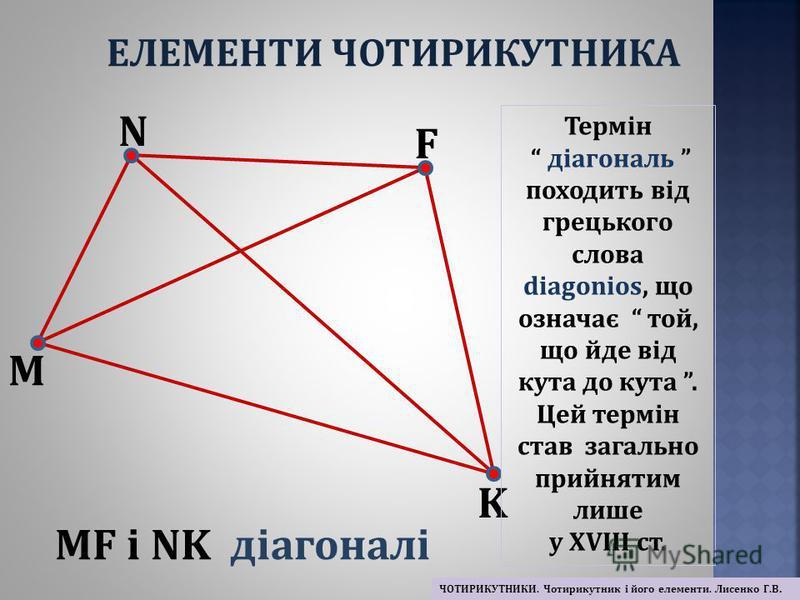M N F K MF і NK діагоналі Термін діагональ походить від грецького слова diagonios, що означає той, що йде від кута до кута. Цей термін став загально прийнятим лише у ХVІІІ ст. ЕЛЕМЕНТИ ЧОТИРИКУТНИКА ЧОТИРИКУТНИКИ. Чотирикутник і його елементи. Лисенк