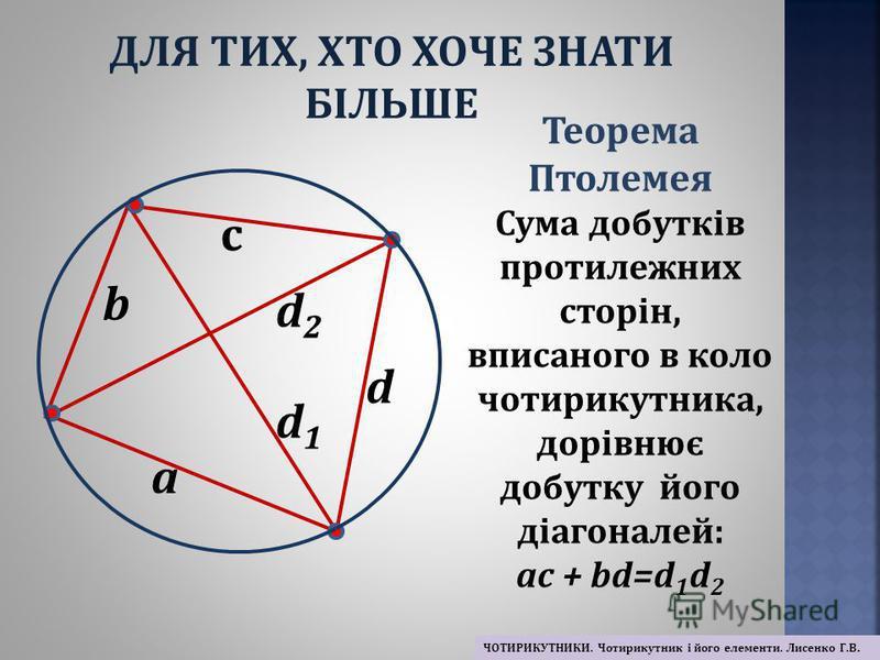 c b d a Теорема Птолемея Сума добутків протилежних сторін, вписаного в коло чотирикутника, дорівнює добутку його діагоналей: ac + bd=d 1 d 2 d2d2 d1d1 ДЛЯ ТИХ, ХТО ХОЧЕ ЗНАТИ БІЛЬШЕ ЧОТИРИКУТНИКИ. Чотирикутник і його елементи. Лисенко Г.В.