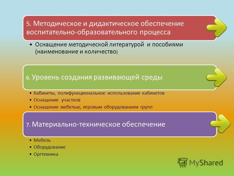 5. Методическое и дидактическое обеспечение воспитательно-образовательного процесса Оснащение методической литературой и пособиями (наименование и количество ) 6. Уровень создания развивающей среды Кабинеты, полифункциональное использование кабинетов