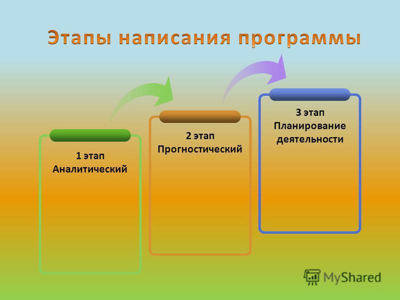 1 этап Аналитический 2 этап Прогностический 3 этап Планирование деятельности