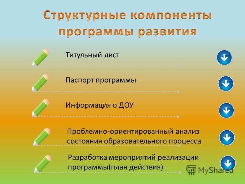 Разработка мероприятий реализации программы(план действия) Титульный лист Паспорт программы Информация о ДОУ Проблемно-ориентированный анализ состояния образовательного процесса
