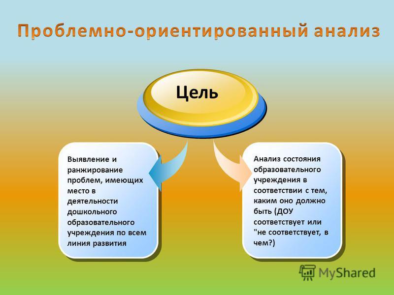 Анализ состояния образовательного учреждения в соответствии с тем, каким оно должно быть (ДОУ соответствует или