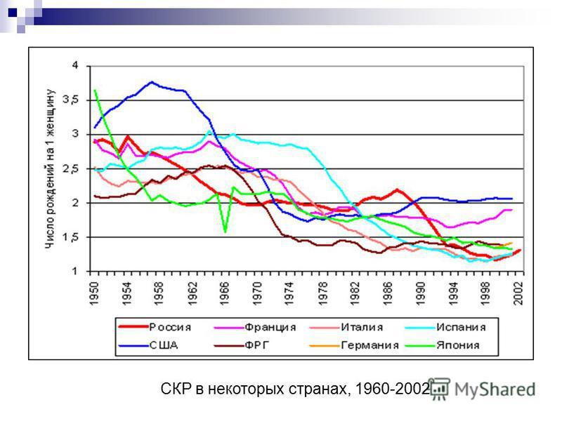 СКР в некоторых странах, 1960-2002