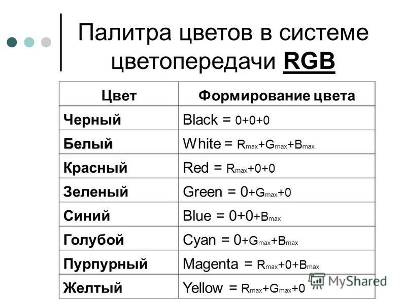 Палитра цветов в системе цветопередачи RGB Цвет Формирование цвета ЧерныйBlack = 0+0+0 БелыйWhite = R max +G max +B max КрасныйRed = R max +0+0 ЗеленыйGreen = 0 +G max +0 СинийBlue = 0+0 +B max ГолубойCyan = 0 +G max +B max ПурпурныйMagenta = R max +