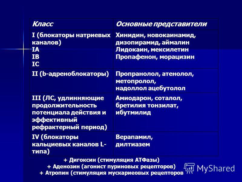 Класс Основные представители I (блокаторы натриевых каналов) IА IВ IС Хинидин, новокаинамид, дизопирамид, аймалин Лидокаин, мексилетин Пропафенон, морацизин II (b-адреноблокаторы)Пропранолол, атенолол, метопролол, надоллол ацебутолол III (ЛС, удлиняю
