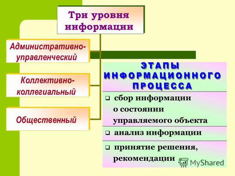 Три уровня информации Административно- управленческий Коллективно- коллегиальный Общественный сбор информации о состоянии управляемого объекта анализ информации принятие решения, рекомендации