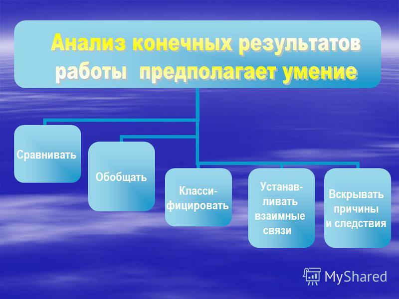 Сравнивать Обобщать Класси- фицировать Устанав- ливать взаимные связи Вскрывать причины и следствия