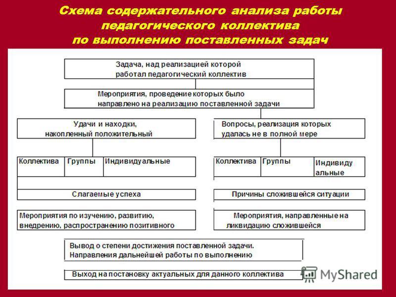 Схема содержательного анализа работы педагогического коллектива по выполнению поставленных задач