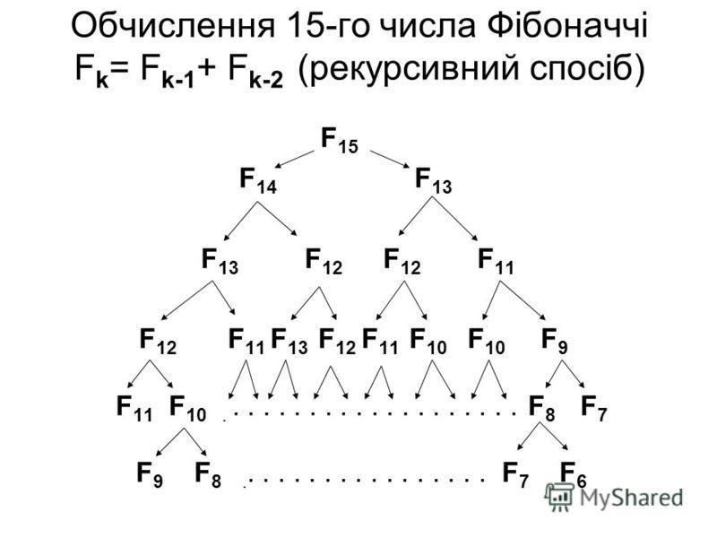 Обчислення 15-го числа Фібоначчі F k = F k-1 + F k-2 (рекурсивний спосіб) F 15 F 14 F 13 F 13 F 12 F 12 F 11 F 12 F 11 F 13 F 12 F 11 F 10 F 10 F 9 F 11 F 10.................... F 8 F 7 F 9 F 8................. F 7 F 6