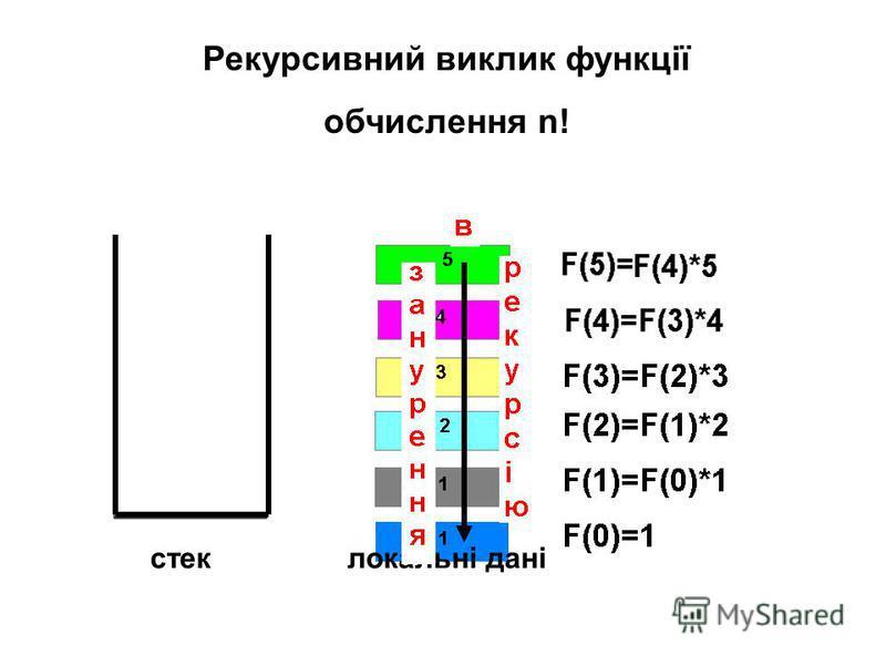cтек Рекурсивний виклик функції oбчислення n! локальні дані