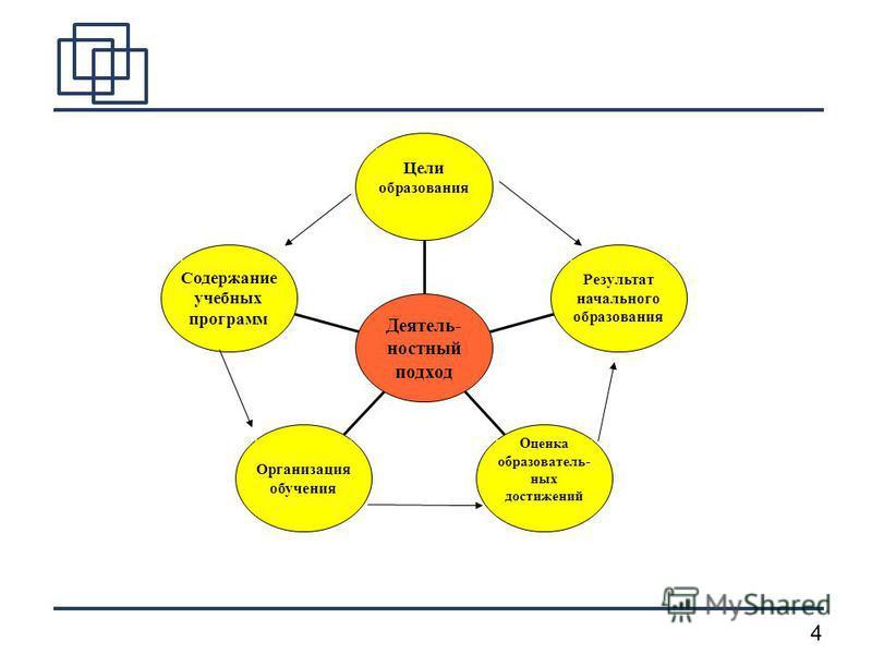 3 Актуальность. За последние десятилетия чётко обозначилась тенденция к изменению сущности, целей и приоритетных ценностей российского начального общего образования. В связи с этим приоритетной становится развивающая функция обучения, которая должна