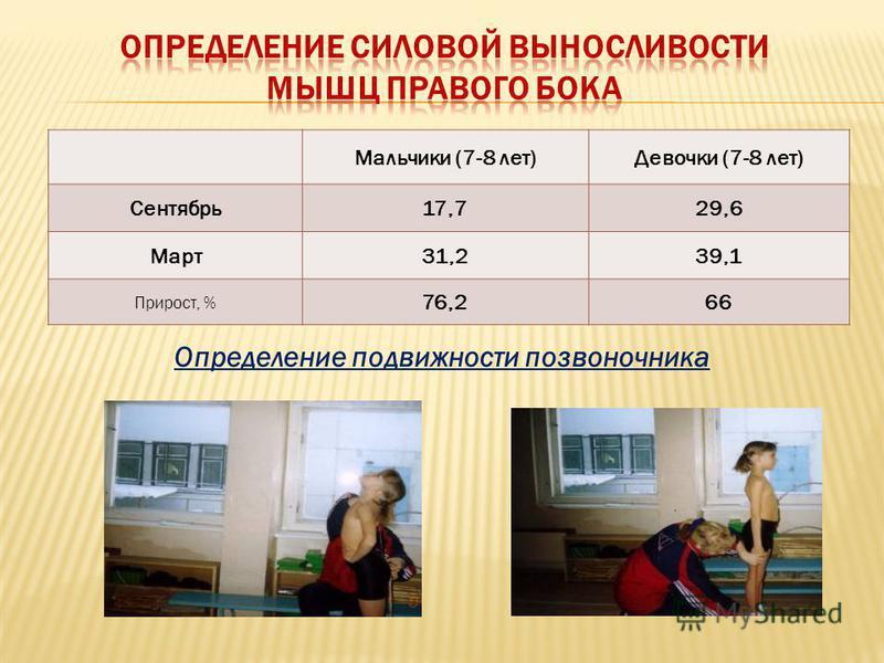 Мальчики (7-8 лет)Девочки (7-8 лет) Сентябрь 17,729,6 Март 31,239,1 Прирост, % 76,266 Определение подвижности позвоночника
