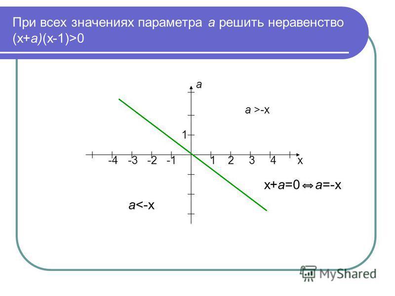 При всех значениях параметра а решить неравенство (х+а)(х-1)>0 а а >-х 1 -4 -3 -2 -1 1 2 3 4 х х+а=0 а=-х а<-х