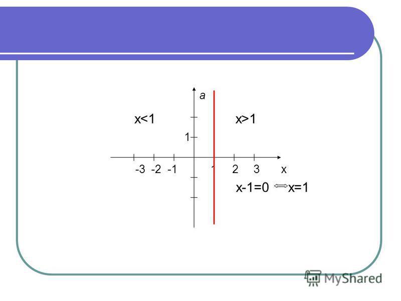а х 1 1 -3 -2 -1 1 2 3 х х-1=0 х=1