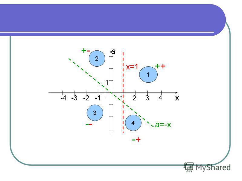 + - а х=1 ++ 1 -4 -3 -2 -1 1 2 3 4 х -- а=-х - + 2 3 4 1
