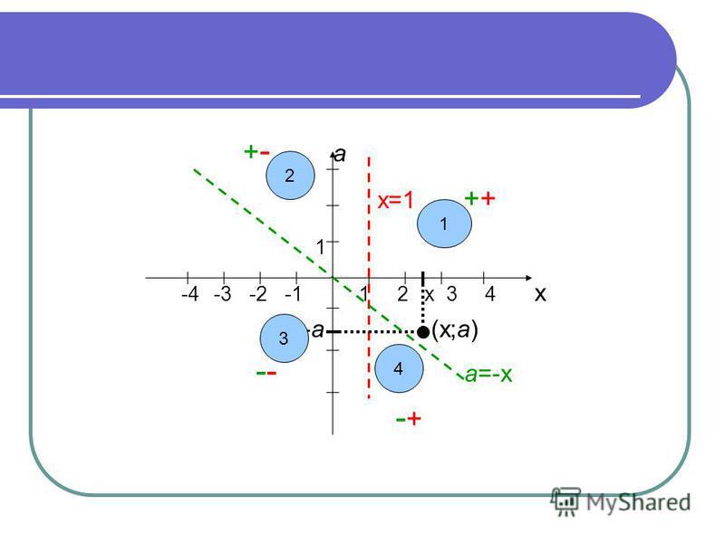 + - а х=1 ++ 1 -4 -3 -2 -1 1 2 х 3 4 х -а (х;а) -- а=-х - + 2 3 4 1