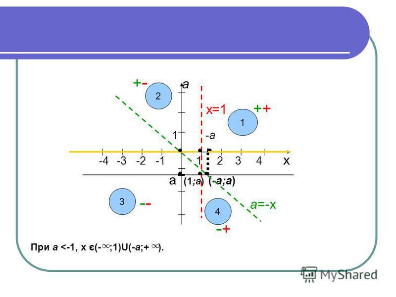 + - а х=1 ++ 1 -а -4 -3 -2 -1 1 2 3 4 х а (1;а) (-а;а) -- а=-х - + При а <-1, х є(- ;1)U(-а;+ ). 2 3 4 1