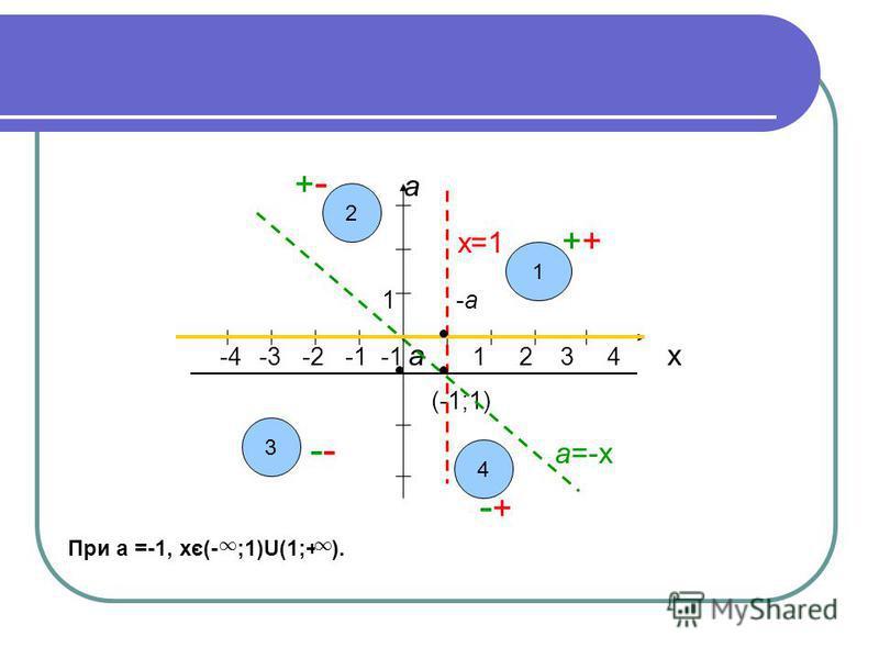 + - а х=1 ++ 1 -а -4 -3 -2 -1 -1 а 1 2 3 4 х (-1;1) -- а=-х - + При а =-1, хє(- ;1)U(1;+ ). 2 3 4 1