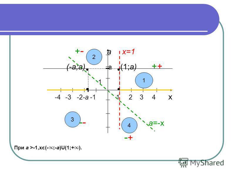 + - а х=1 (-а;а) а (1;а) ++ 1 -4 -3 -2-а -1 1 2 3 4 х -- а=-х - + При а >-1,хє(- ;-а)U(1;+ ). 2 3 4 1