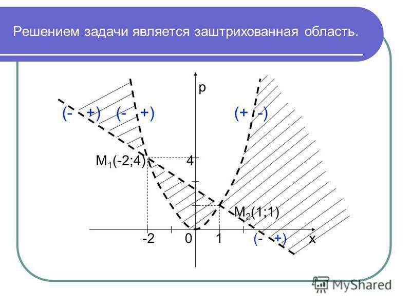 Решением задачи является заштрихованная область. р (- +) (- +) (+ -) М 1 (-2;4) 4 М 2 (1;1) -2 0 1 (- +) х