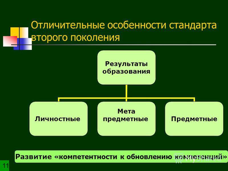 Отличительные особенности стандарта второго поколения Результаты образования Личностные Мета предметные Предметные Развитие «компетентности к обновлению компетенций» 1
