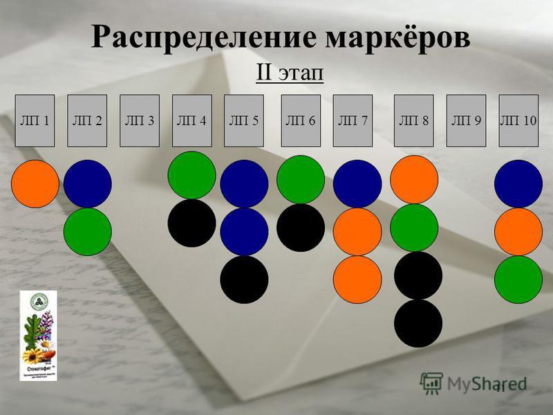 11 Распределение маркёров II этап ЛП 1ЛП 2ЛП 3ЛП 4ЛП 5ЛП 6ЛП 7ЛП 8ЛП 9ЛП 10
