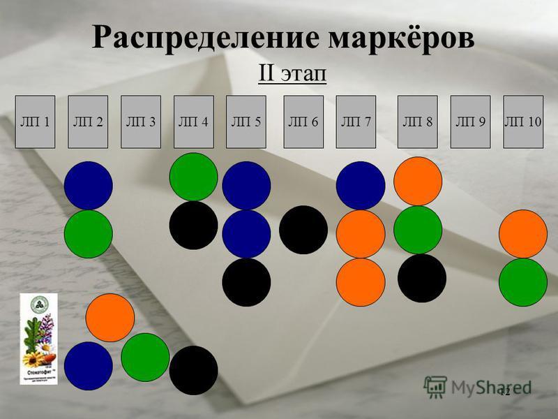 12 Распределение маркёров II этап ЛП 1ЛП 2ЛП 3ЛП 4ЛП 5ЛП 6ЛП 7ЛП 8ЛП 9ЛП 10
