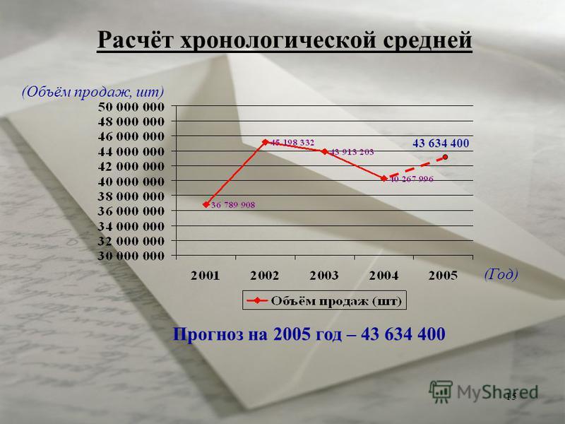 15 Расчёт хронологической средней Прогноз на 2005 год – 43 634 400 43 634 400 (Год) (Объём продаж, шт)