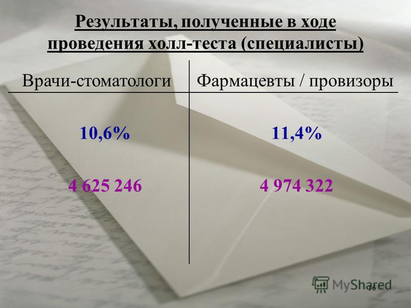 16 Результаты, полученные в ходе проведения холл-теста (специалисты) Фармацевты / провизоры 11,4% 4 974 322 Врачи-стоматологи 10,6% 4 625 246
